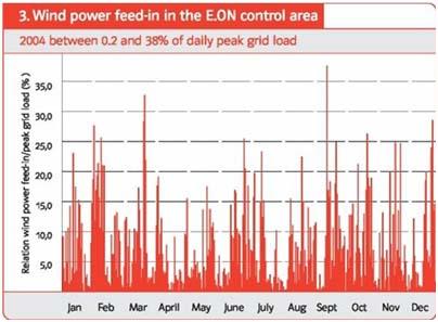 wind power feed